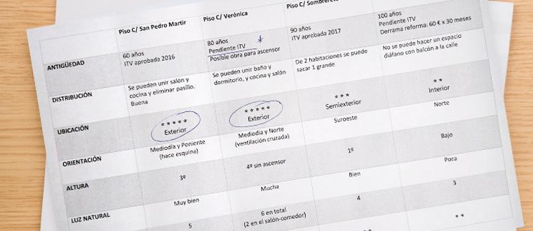 Una elección casi profesional asesorada por un arquitecto técnico especializado en reformas integrales de pisos antiguos en Madrid.